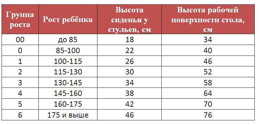 таблица группы роста